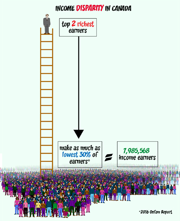infographic image by rutz depicting comparison between top 2 earners in Canada equal to 7,985,568 low-income earners